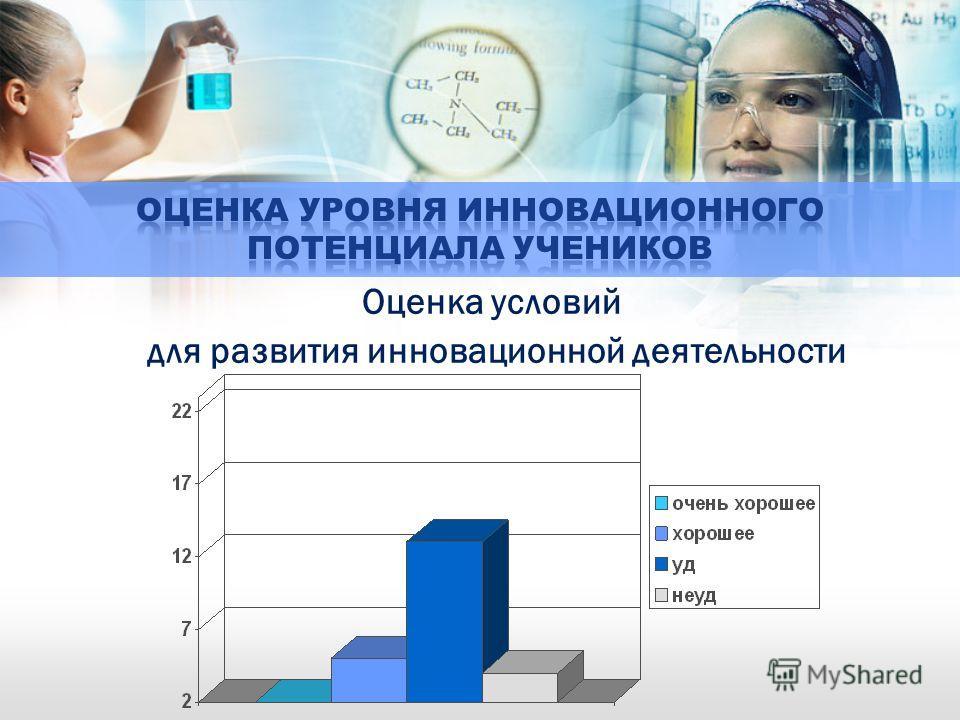 Оценка условий для развития инновационной деятельности