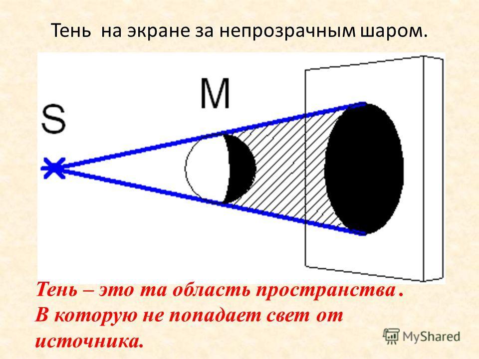 Тень на экране за непрозрачным шаром. Тень – это та область пространства. В которую не попадает свет от источника.