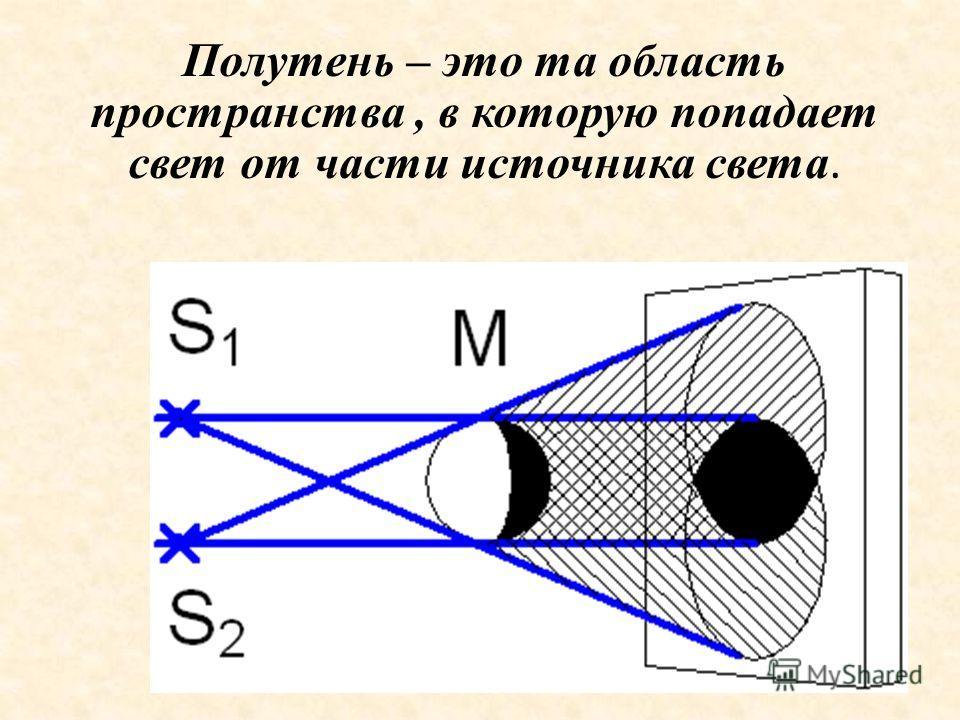Полутень – это та область пространства, в которую попадает свет от части источника света.