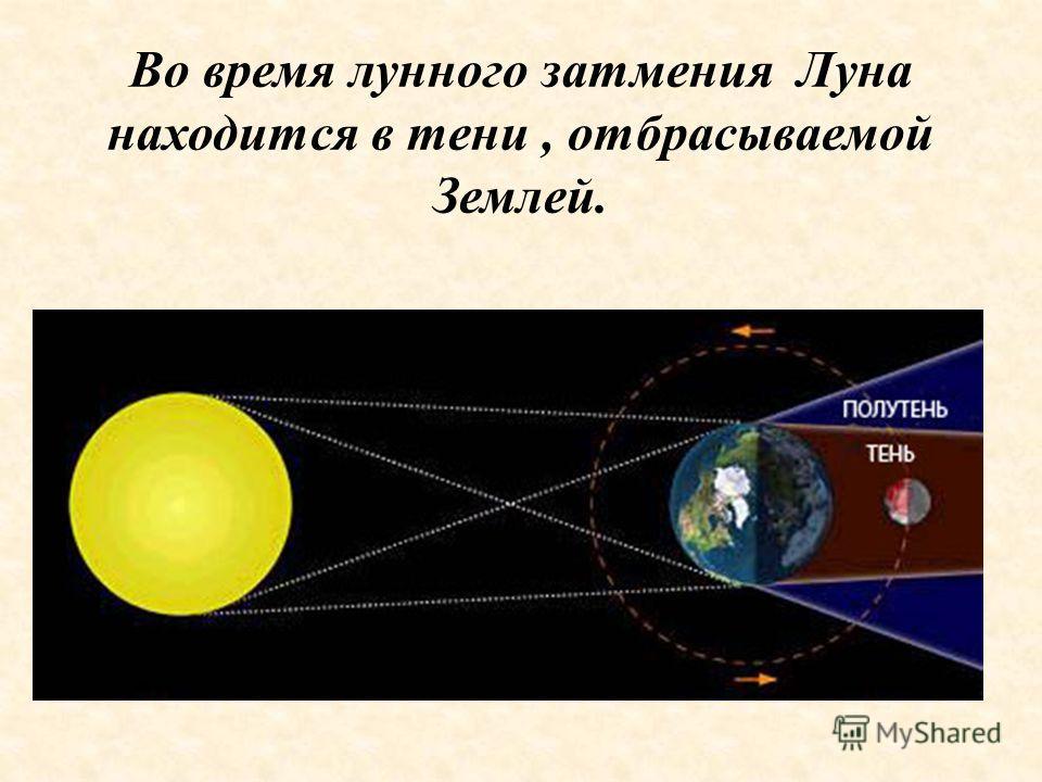 Во время лунного затмения Луна находится в тени, отбрасываемой Землей.