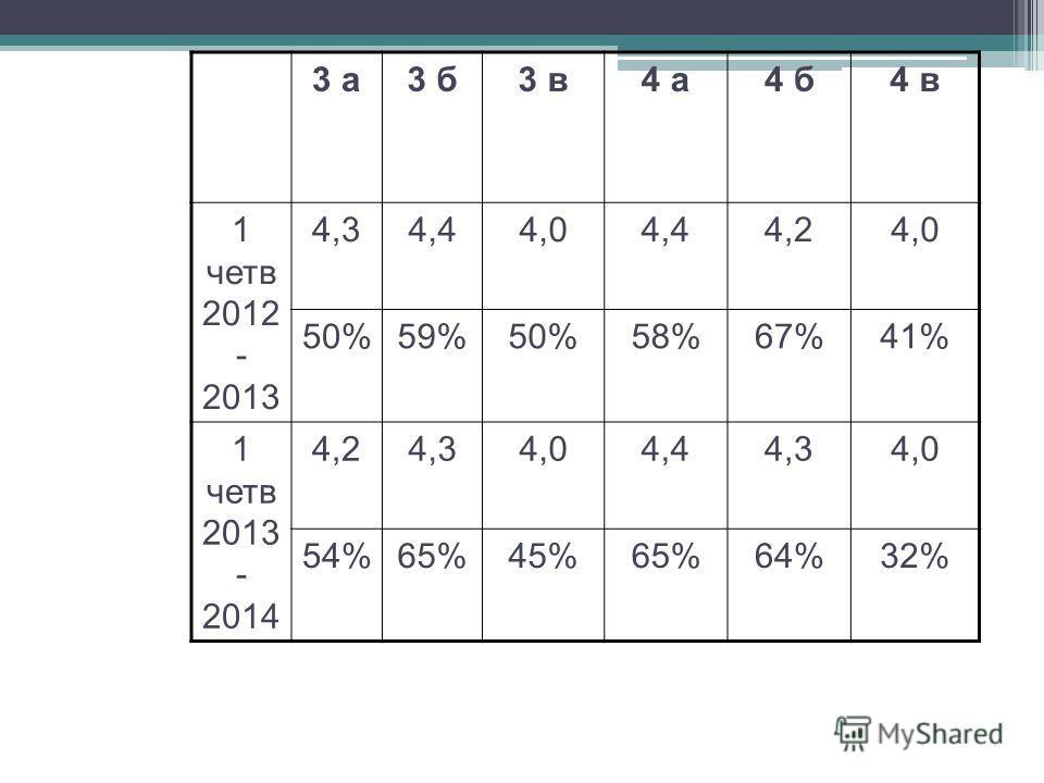3 а3 б3 в4 а4 б4 в 1 четв 2012 - 2013 4,34,44,04,44,24,0 50%59%50%58%67%41% 1 четв 2013 - 2014 4,24,34,04,44,34,0 54%65%45%65%64%32%