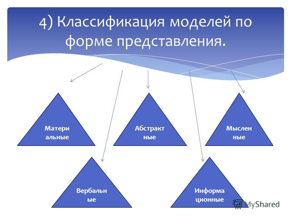 4) Классификация моделей по форме представления. Матери альные Абстракт ные Мыслен ные Вербальн ые Информа ционные