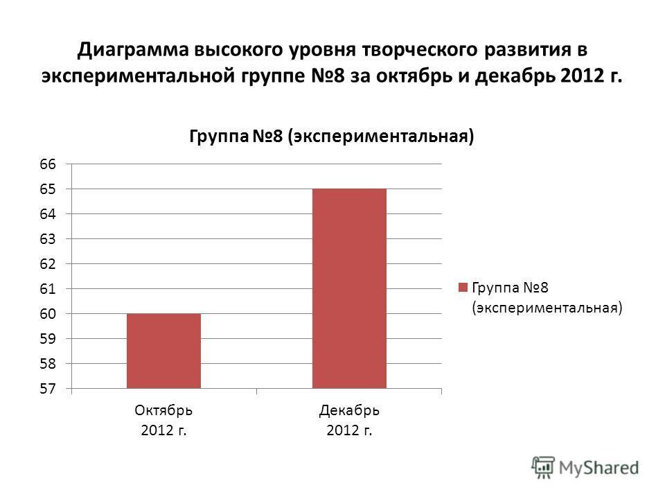 Диаграмма высокого уровня творческого развития в экспериментальной группе 8 за октябрь и декабрь 2012 г.