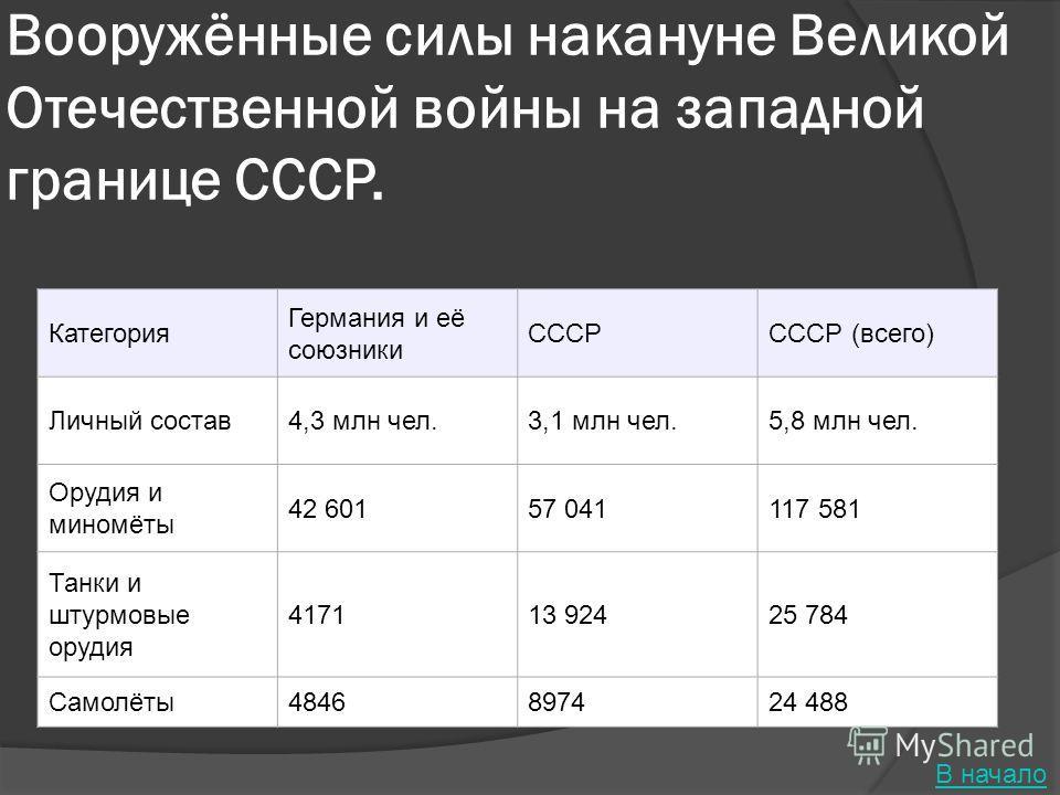 Вооружённые силы накануне Великой Отечественной войны на западной границе СССР. Категория Германия и её союзники СССРСССР (всего) Личный состав4,3 млн чел.3,1 млн чел.5,8 млн чел. Орудия и миномёты 42 60157 041117 581 Танки и штурмовые орудия 417113