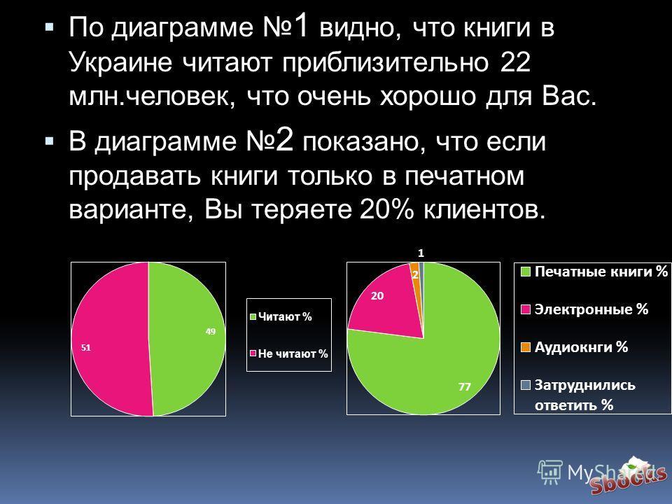 По диаграмме 1 видно, что книги в Украине читают приблизительно 22 млн.человек, что очень хорошо для Вас. В диаграмме 2 показано, что если продавать книги только в печатном варианте, Вы теряете 20% клиентов.