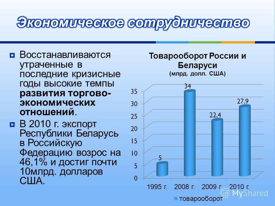 Восстанавливаются утраченные в последние кризисные годы высокие темпы развития торгово - экономических отношений. В 2010 г. экспорт Республики Беларусь в Российскую Федерацию возрос на 46,1% и достиг почти 10 млрд. долларов США.