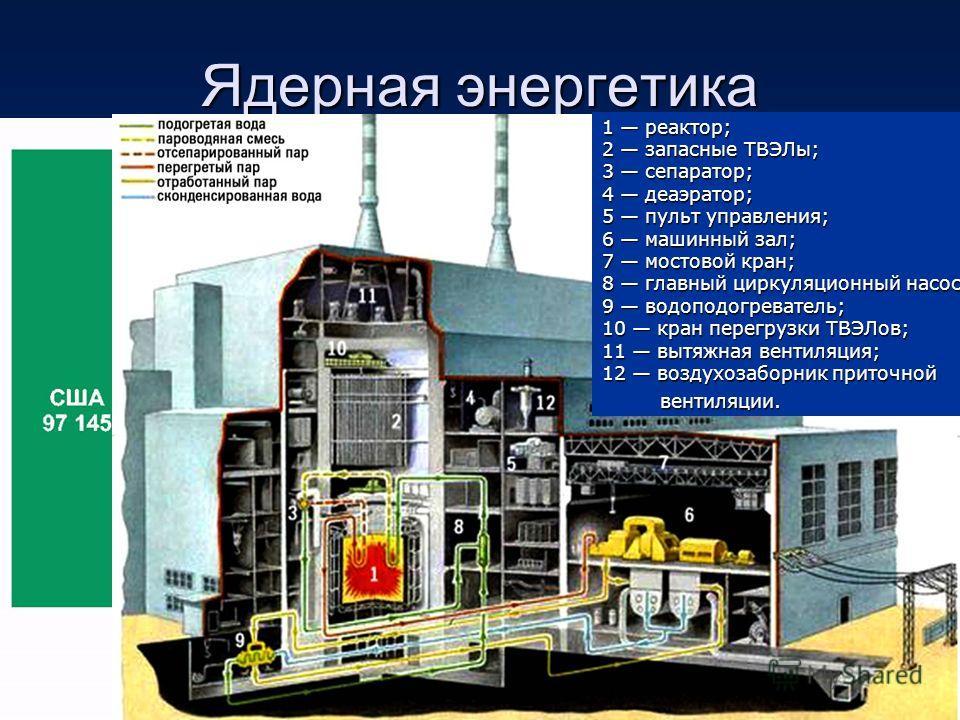 Ядерная энергетика 1 реактор; 2 запасные ТВЭЛы; 3 сепаратор; 4 деаэратор; 5 пульт управления; 6 машинный зал; 7 мостовой кран; 8 главный циркуляционный насос; 9 водоподогреватель; 10 кран перегрузки ТВЭЛов; 11 вытяжная вентиляция; 12 воздухозаборник