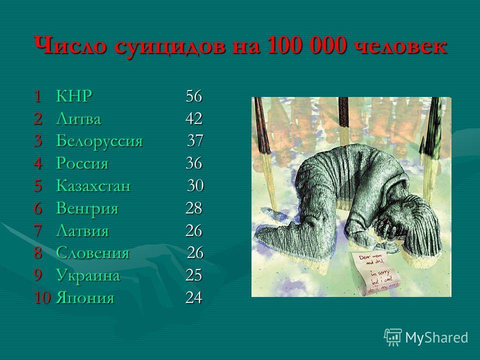 Число суицидов на 100 000 человек 1 КНР 56 2 Литва 42 3 Белоруссия 37 4 Россия 36 5 Казахстан 30 6 Венгрия 28 7 Латвия 26 8 Словения 26 9 Украина 25 10 Япония 24