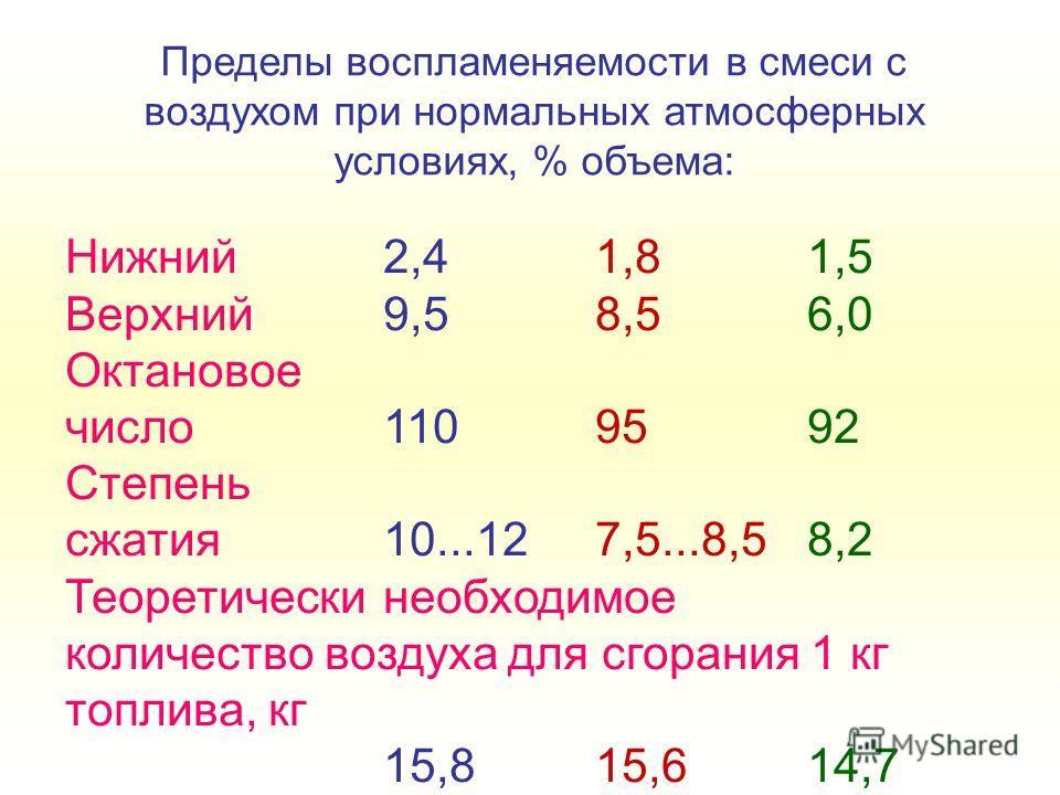 Пределы воспламеняемости в смеси с воздухом при нормальных атмосферных условиях, % объема: Нижний2,41,81,5 Верхний9,58,56,0 Октановое число1109592 Степень сжатия10...127,5...8,58,2 Теоретическинеобходимое количество воздуха для сгорания 1 кг топлива,