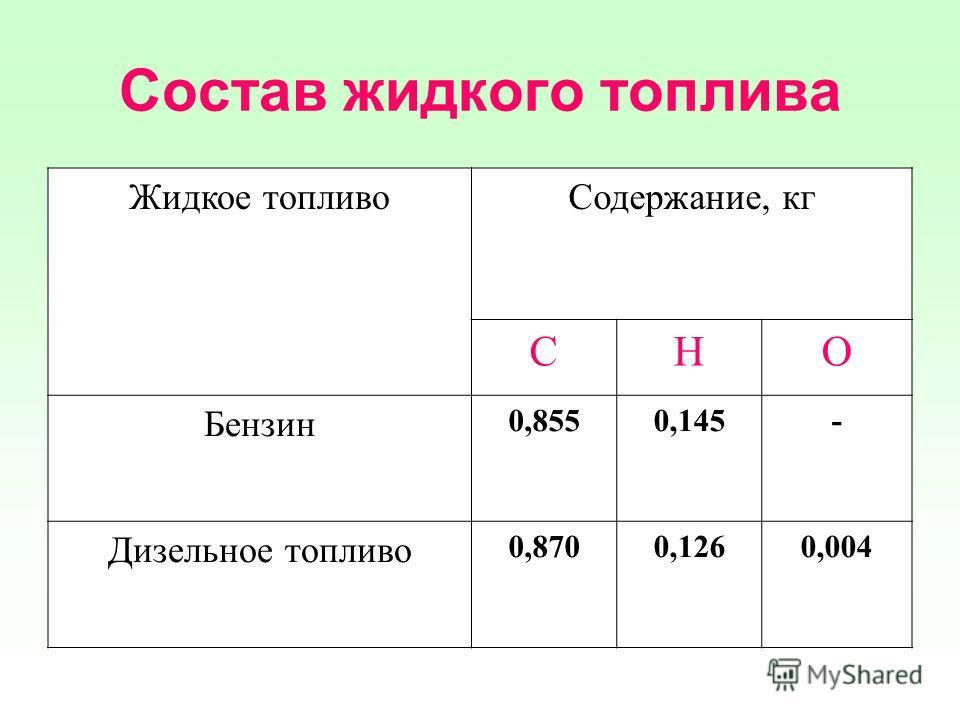 Состав жидкого топлива Жидкое топливоСодержание, кг СНО Бензин 0,8550,145- Дизельное топливо 0,8700,1260,004