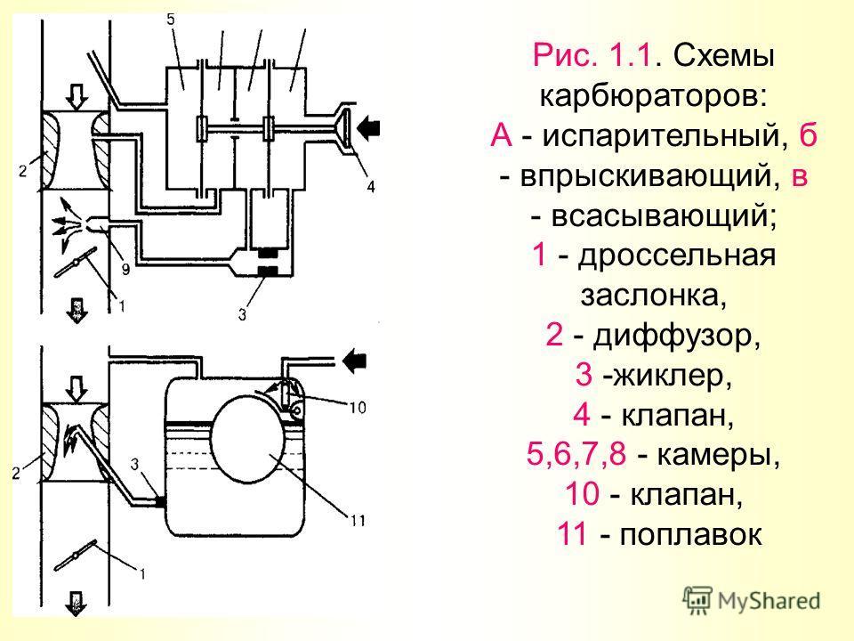 Рис. 1.1. Схемы карбюраторов: А - испарительный, б - впрыскивающий, в - всасывающий; 1 - дроссельная заслонка, 2 - диффузор, 3 -жиклер, 4 - клапан, 5,6,7,8 - камеры, 10 - клапан, 11 - поплавок