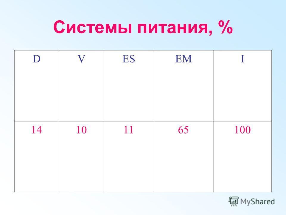 Системы питания, % DVESЕМI 14101165100