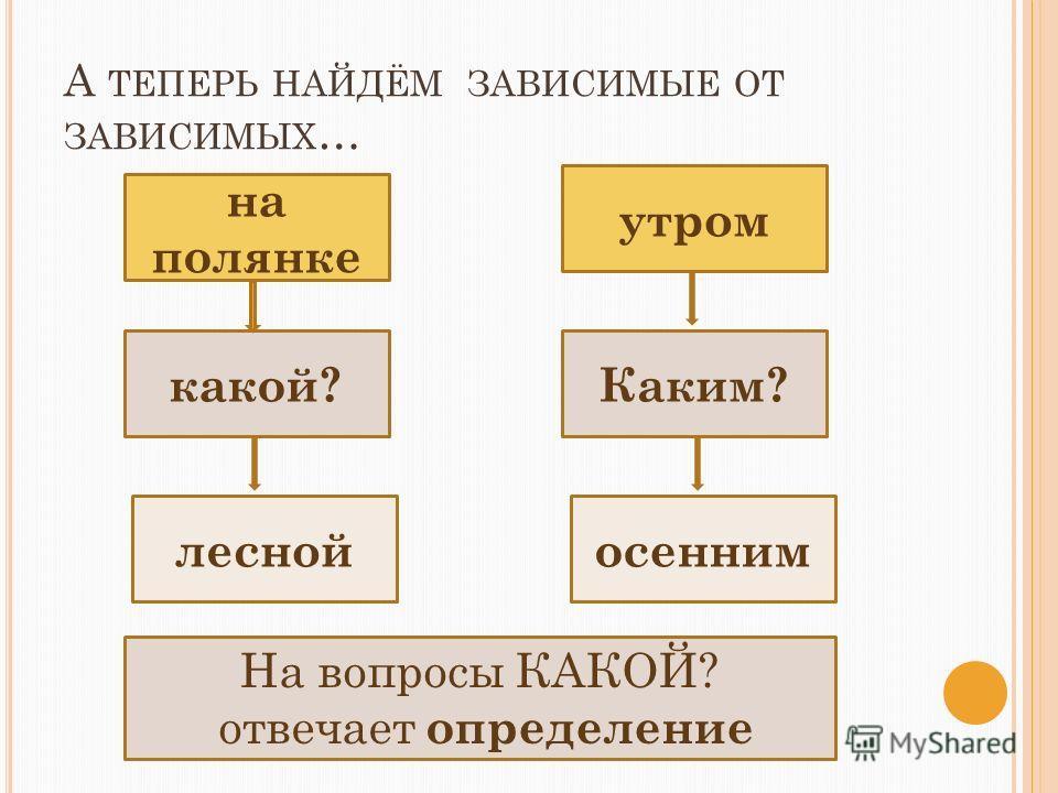 А ТЕПЕРЬ НАЙДЁМ ЗАВИСИМЫЕ ОТ ЗАВИСИМЫХ … какой? на полянке Каким? утром леснойосенним На вопросы КАКОЙ? отвечает определение