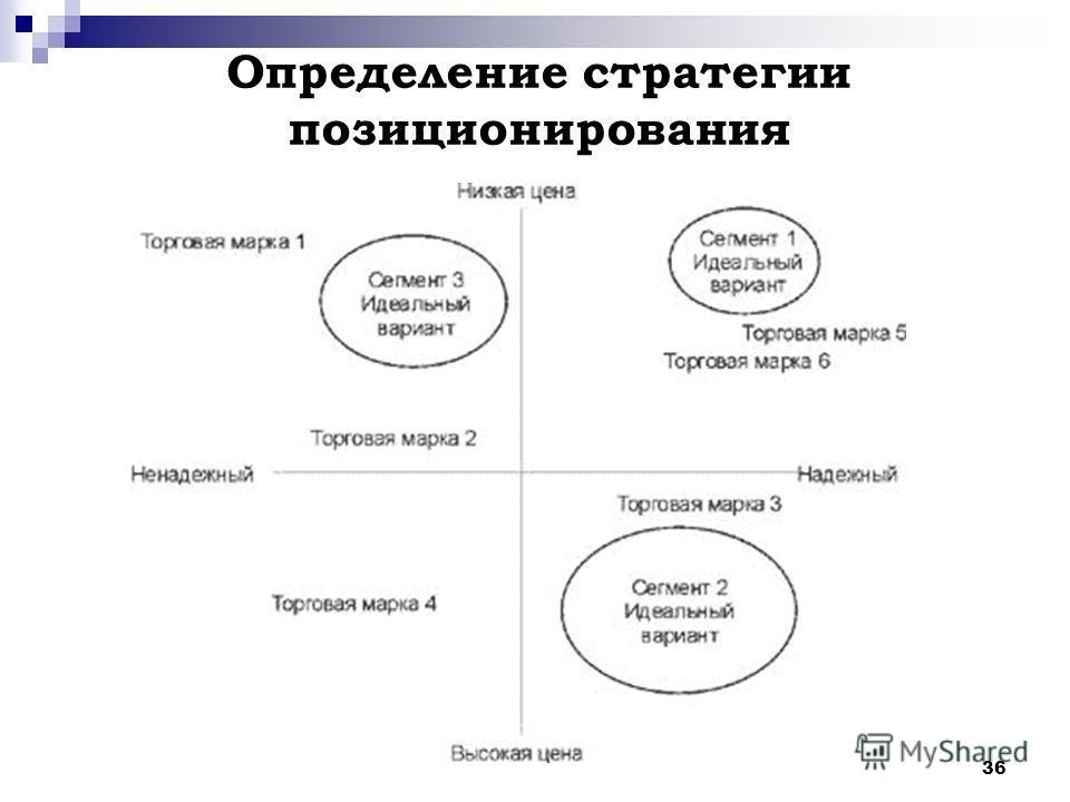 36 Определение стратегии позиционирования