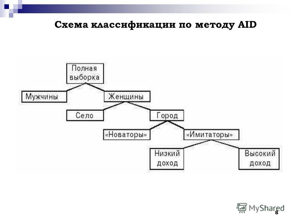 8 Схема классификации по методу AID