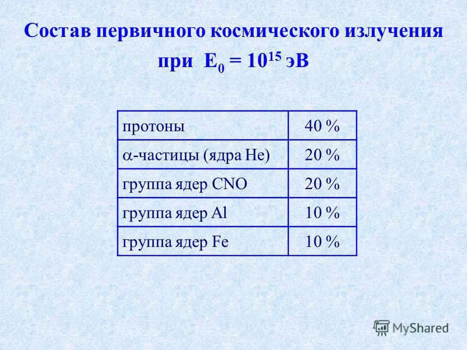 Состав первичного космического излучения при E 0 = 10 15 эВ протоны40 % -частицы (ядра He) 20 % группа ядер CNO20 % группа ядер Al10 % группа ядер Fe10 %