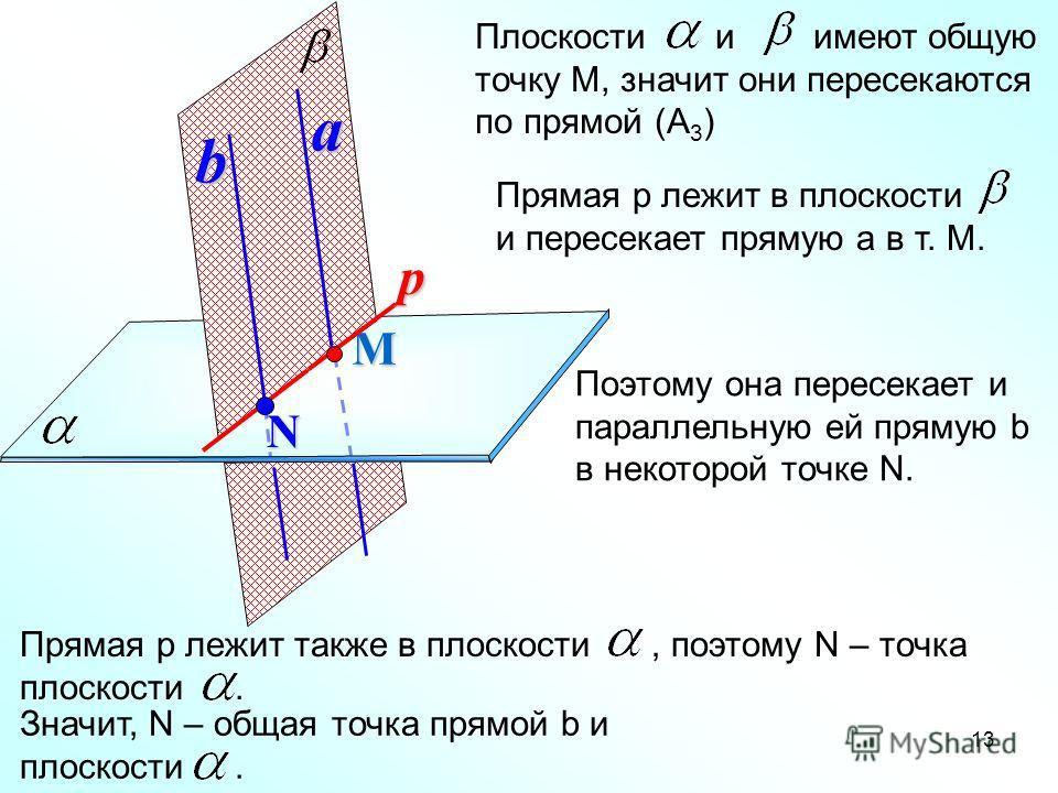 13 М ab Плоскости и имеют общую точку М, значит они пересекаются по прямой (А 3 ) Прямая р лежит в плоскости и пересекает прямую а в т. М. р Поэтому она пересекает и параллельную ей прямую b в некоторой точке N. Прямая р лежит также в плоскости, поэт