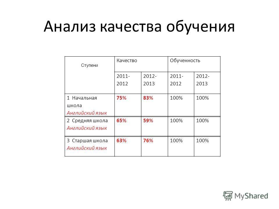 Анализ качества обучения Ступени КачествоОбученность 2011- 2012 2012- 2013 2011- 2012 2012- 2013 1 Начальная школа Английский язык 75%83%100% 2 Средняя школа Английский язык 65%59%100% 3 Старшая школа Английский язык 63%76%100%