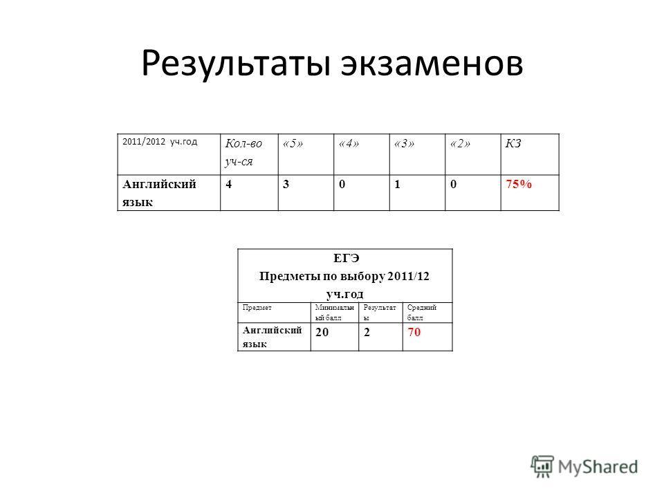 Результаты экзаменов 2011/2012 уч.год Кол-во уч-ся «5»«4»«3»«2»КЗ Английский язык 4301075% ЕГЭ Предметы по выбору 2011/12 уч.год Предмет Минимальн ый балл Результат ы Средний балл Английский язык 20270