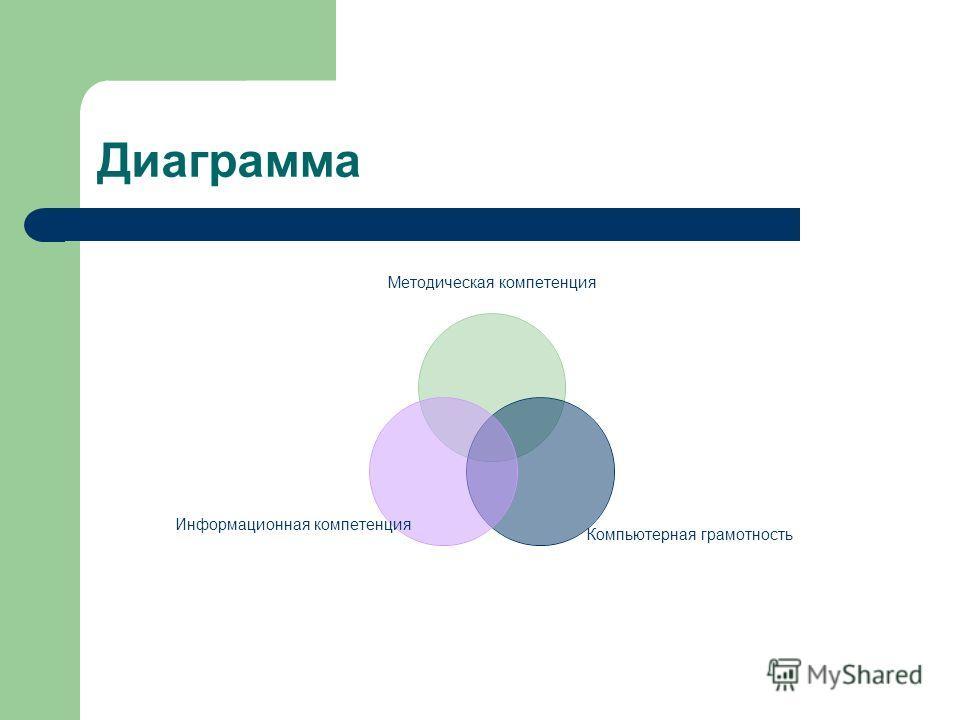 Диаграмма Методическая компетенция Компьютерная грамотность Информационная компетенция
