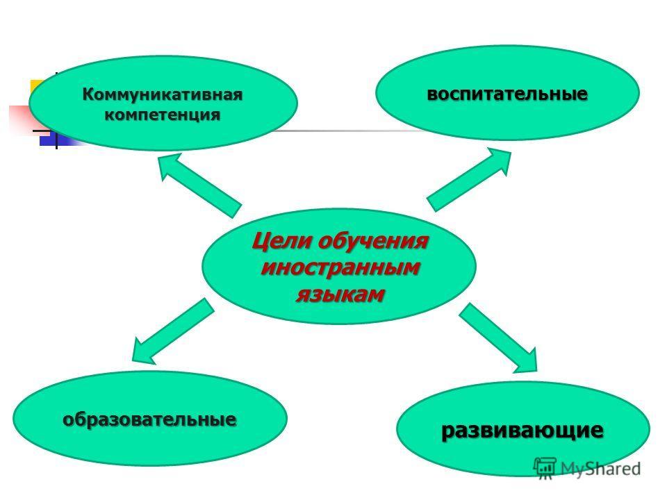Цели обучения иностранным языкам Коммуникативная компетенция воспитательные образовательные развивающие