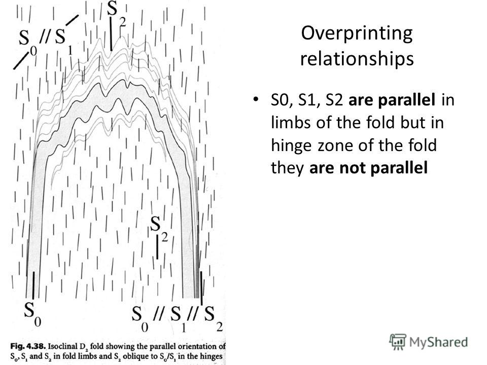 Overprinting relationships S0, S1, S2 are parallel in limbs of the fold but in hinge zone of the fold they are not parallel