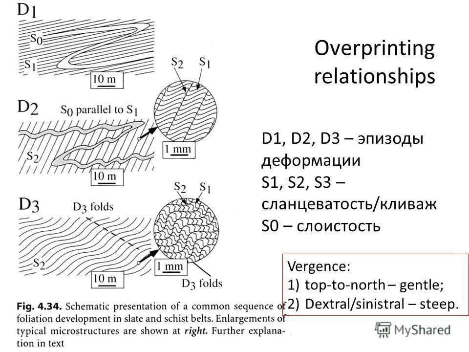 Overprinting relationships D1, D2, D3 – эпизоды деформации S1, S2, S3 – сланцеватость/кливаж S0 – слоистость Vergence: 1)top-to-north – gentle; 2)Dextral/sinistral – steep.