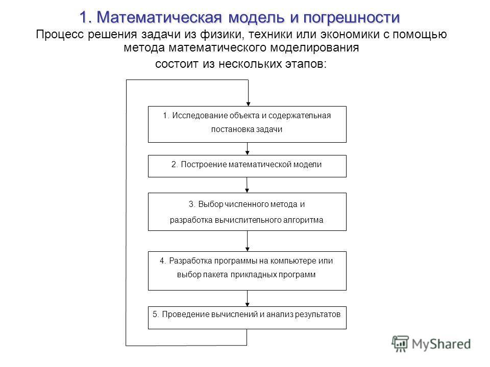 1. Математическая модель и погрешности Процесс решения задачи из физики, техники или экономики с помощью метода математического моделирования состоит из нескольких этапов: 1. Исследование объекта и содержательная постановка задачи 2. Построение матем
