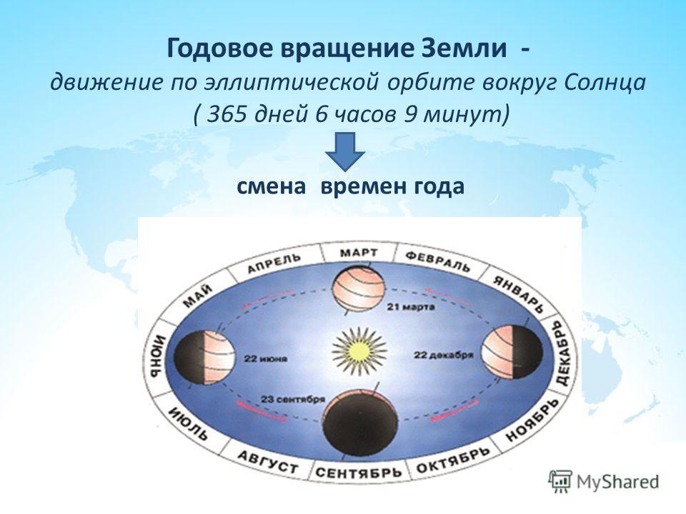 Годовое вращение Земли - движение по эллиптической орбите вокруг Солнца ( 365 дней 6 часов 9 минут) смена времен года