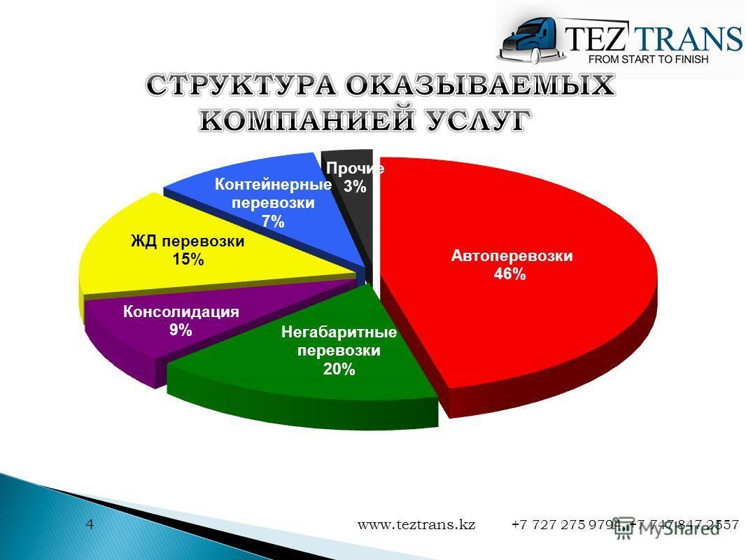 4 www.teztrans.kz +7 727 275 9794, +7 747 847 2557