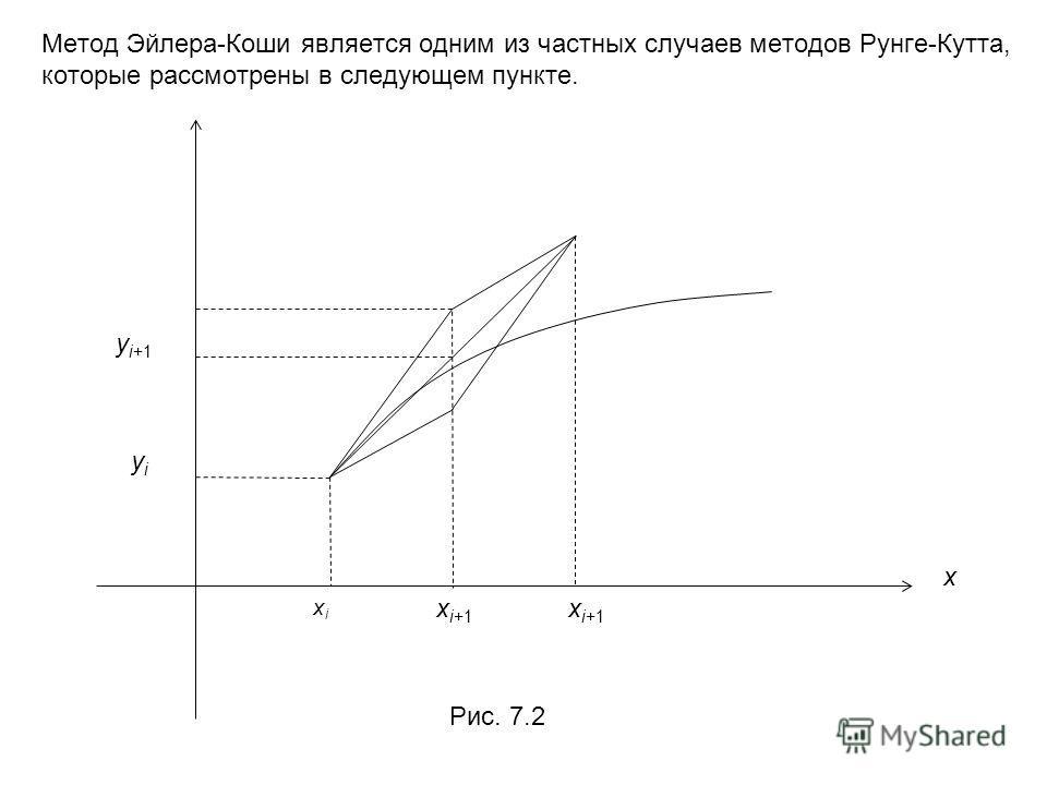 Метод Эйлера-Коши является одним из частных случаев методов Рунге-Кутта, которые рассмотрены в следующем пункте. Рис. 7.2 xixi x i+1 x yiyi y i+1 x i+1