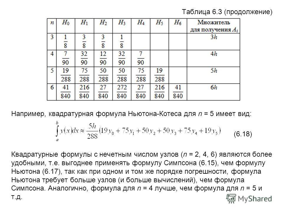 Таблица 6.3 (продолжение) Например, квадратурная формула Ньютона-Котеса для n = 5 имеет вид: (6.18) Квадратурные формулы с нечетным числом узлов (n = 2, 4, 6) являются более удобными, т.е. выгоднее применять формулу Симпсона (6.15), чем формулу Ньюто