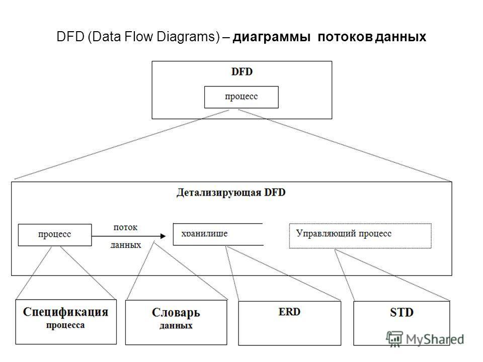 DFD (Data Flow Diagrams) – диаграммы потоков данных