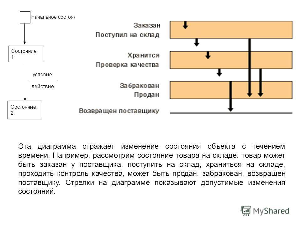 Начальное состояние действие Состояние 1 Состояние 2 условие Эта диаграмма отражает изменение состояния объекта с течением времени. Например, рассмотрим состояние товара на складе: товар может быть заказан у поставщика, поступить на склад, храниться