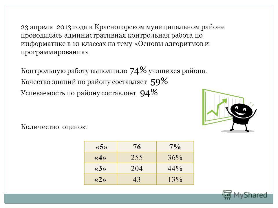 23 апреля 2013 года в Красногорском муниципальном районе проводилась административная контрольная работа по информатике в 10 классах на тему «Основы алгоритмов и программирования». Контрольную работу выполнило 74% учащихся района. Качество знаний по