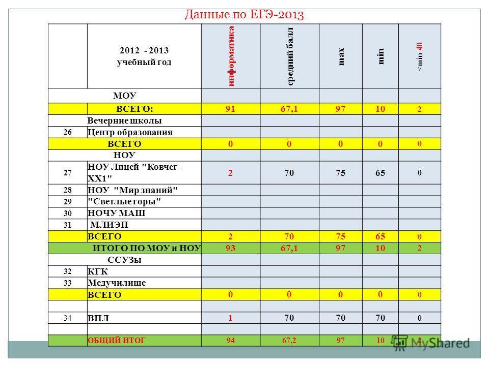 Данные по ЕГЭ-2013 2012 - 2013 учебный год информатика средний балл max min