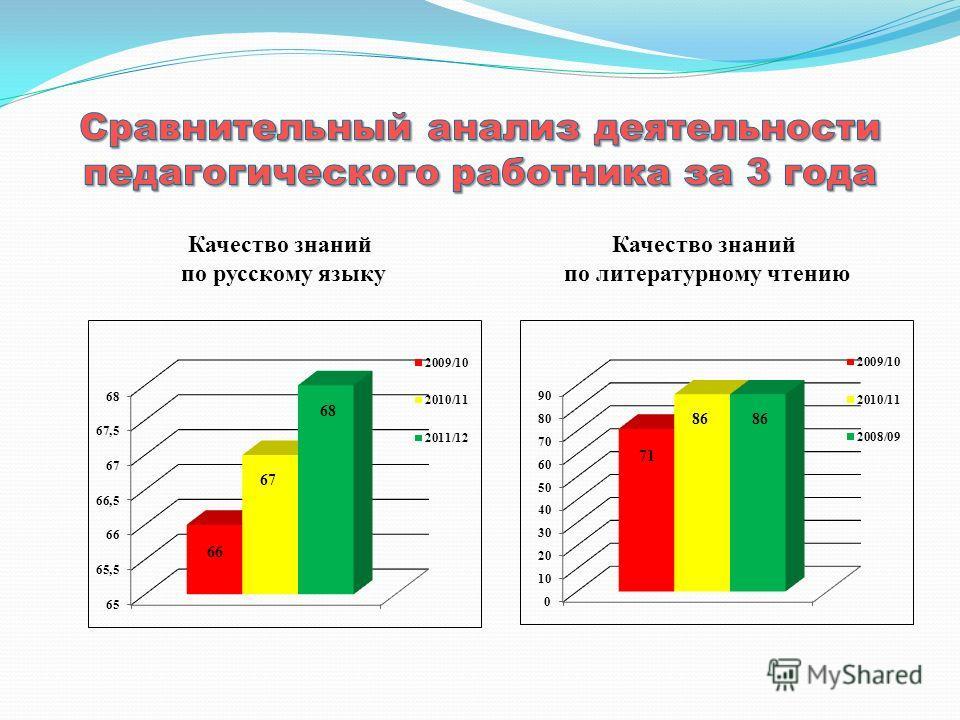 Качество знаний по русскому языку Качество знаний по литературному чтению