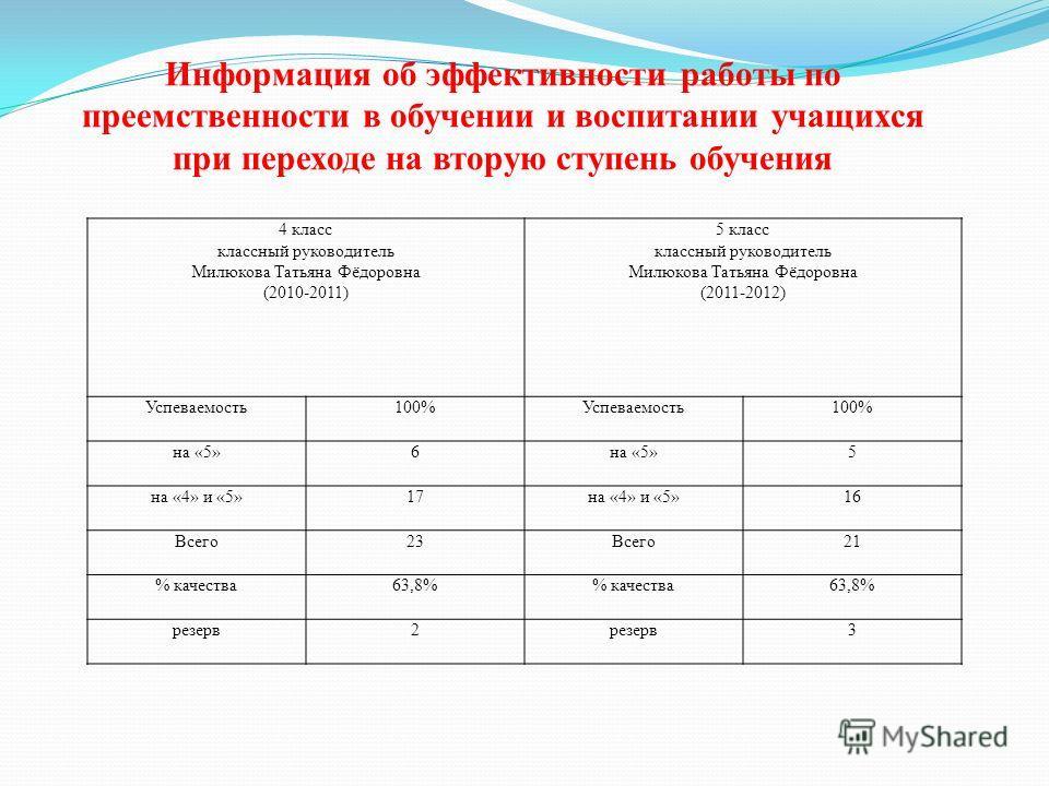 4 класс классный руководитель Милюкова Татьяна Фёдоровна (2010-2011) 5 класс классный руководитель Милюкова Татьяна Фёдоровна (2011-2012) Успеваемость100%Успеваемость100% на «5»6 5 на «4» и «5»17на «4» и «5»16 Всего23Всего21 % качества63,8% качества6