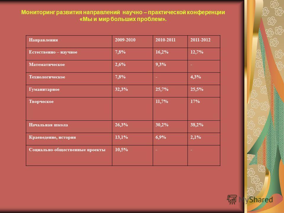 Мониторинг развития направлений научно – практической конференции «Мы и мир больших проблем». Направления2009-20102010-20112011-2012 Естественно – научное7,8%16,2%12,7% Математическое2,6%9,3%- Технологическое7,8%-4,3% Гуманитарное32,3%25,7%25,5% Твор