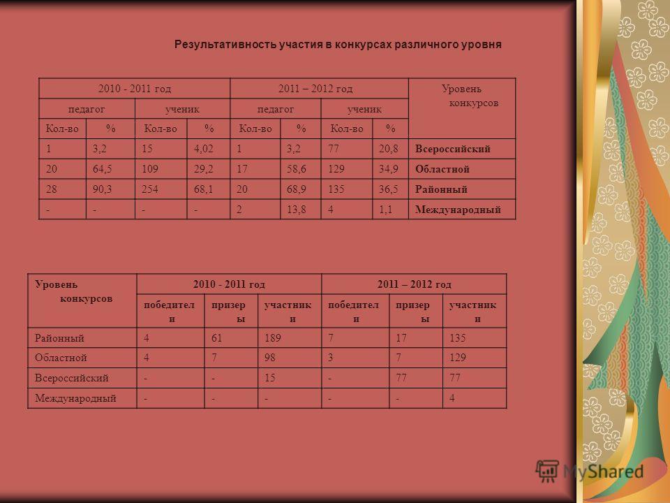 Результативность участия в конкурсах различного уровня 2010 - 2011 год 2011 – 2012 годУровень конкурсов педагогученикпедагогученик Кол-во% % % % 13,2154,0213,27720,8Всероссийский 2064,510929,21758,612934,9Областной 2890,325468,12068,913536,5Районный