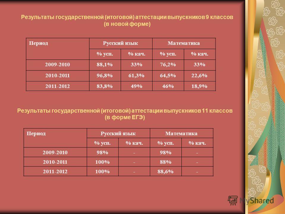 Результаты государственной (итоговой) аттестации выпускников 9 классов (в новой форме) Результаты государственной (итоговой) аттестации выпускников 11 классов (в форме ЕГЭ) ПериодРусский языкМатематика % усп.% кач.% усп.% кач. 2009-201088,1%33%76,2%3