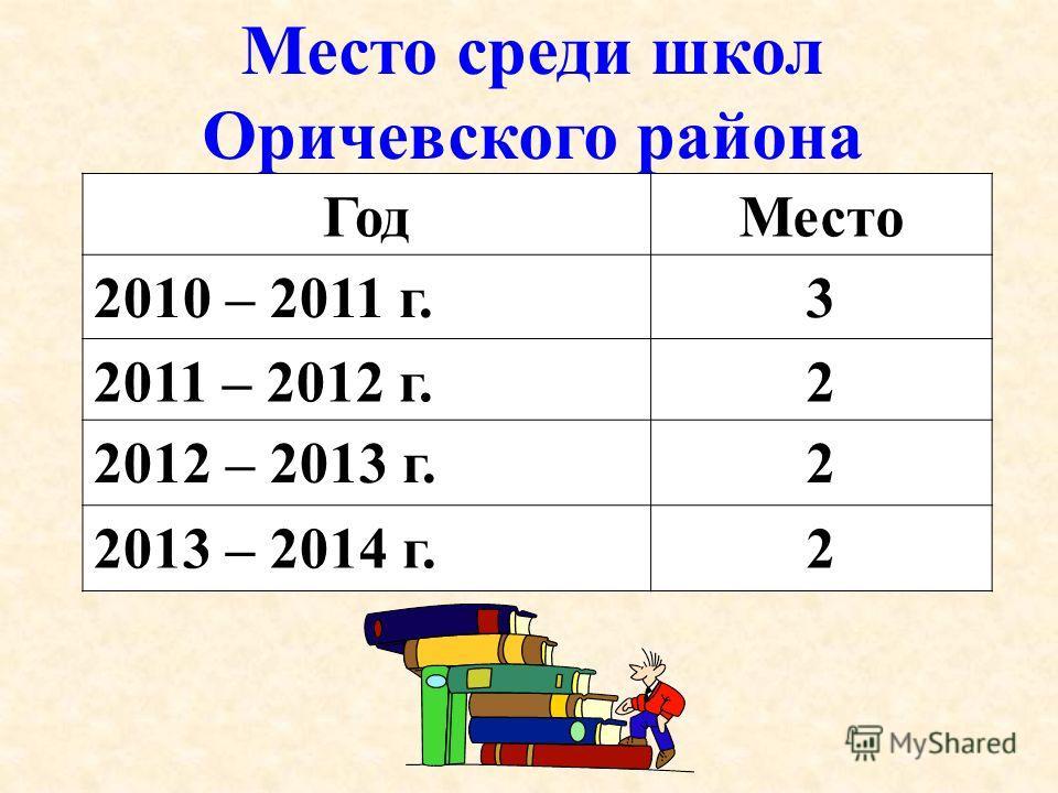 Место среди школ Оричевского района ГодМесто 2010 – 2011 г.3 2011 – 2012 г.2 2012 – 2013 г.2 2013 – 2014 г.2