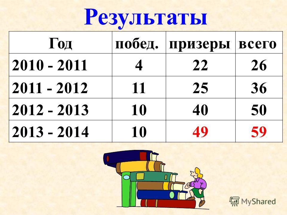Результаты Годпобед.призерывсего 2010 - 201142226 2011 - 2012112536 2012 - 2013104050 2013 - 2014104959