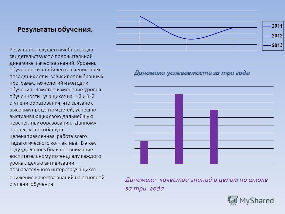 Результаты обучения. Результаты текущего учебного года свидетельствуют о положительной динамике качества знаний. Уровень обученности стабилен в течение трех последних лет и зависит от выбранных программ, технологий и методик обучения. Заметно изменен