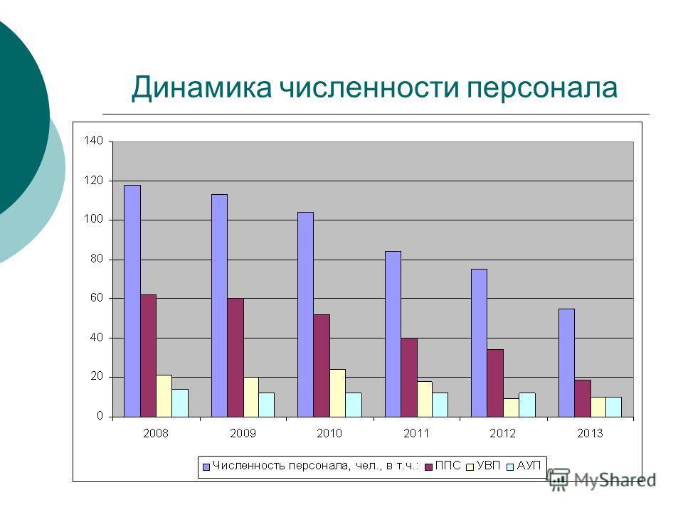 Динамика численности персонала