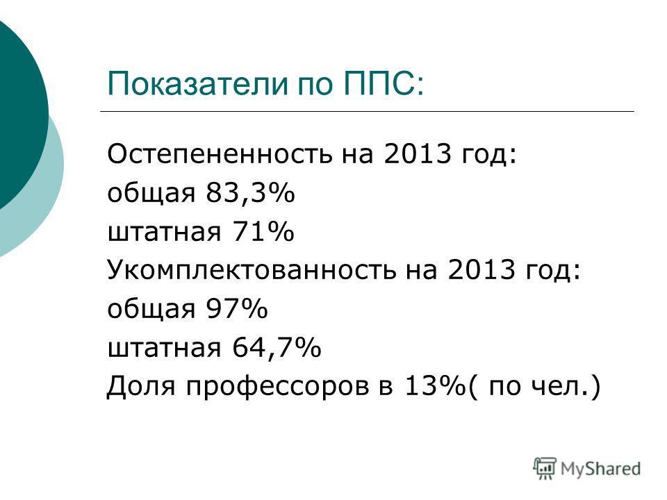 Показатели по ППС: Остепененность на 2013 год: общая 83,3% штатная 71% Укомплектованность на 2013 год: общая 97% штатная 64,7% Доля профессоров в 13%( по чел.)