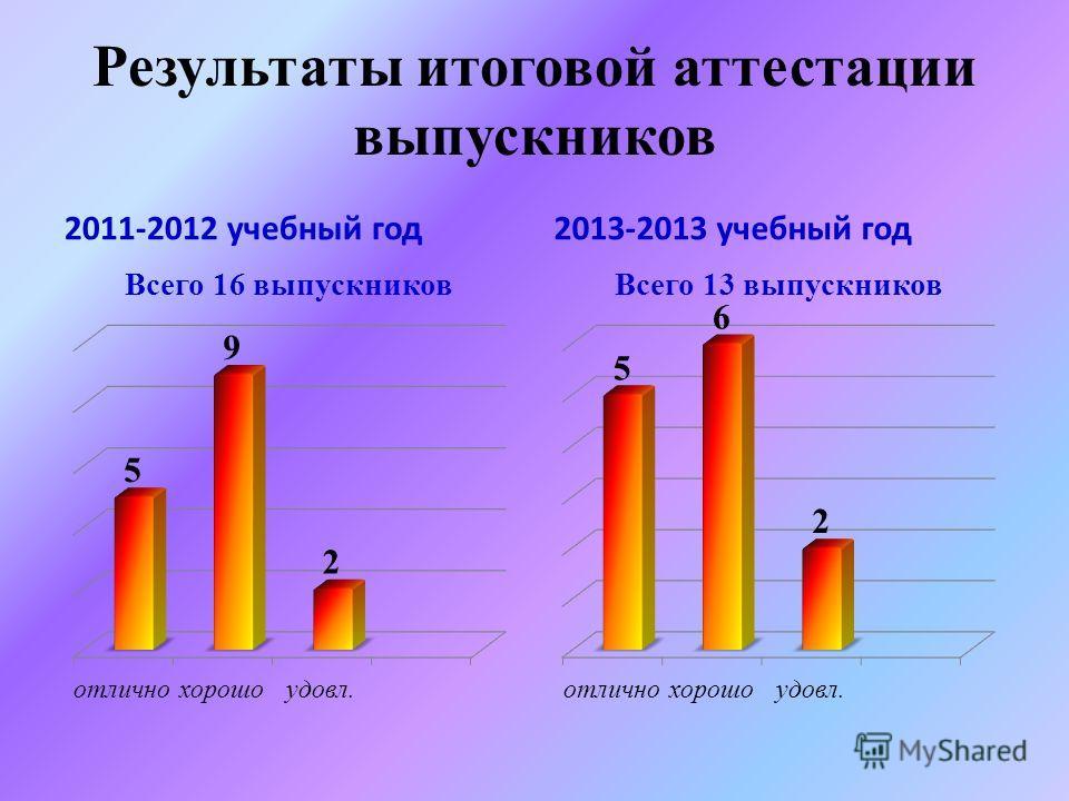 Результаты итоговой аттестации выпускников 2011-2012 учебный год2013-2013 учебный год
