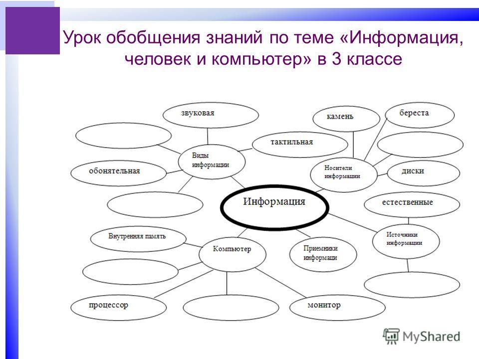 Урок обобщения знаний по теме «Информация, человек и компьютер» в 3 классе