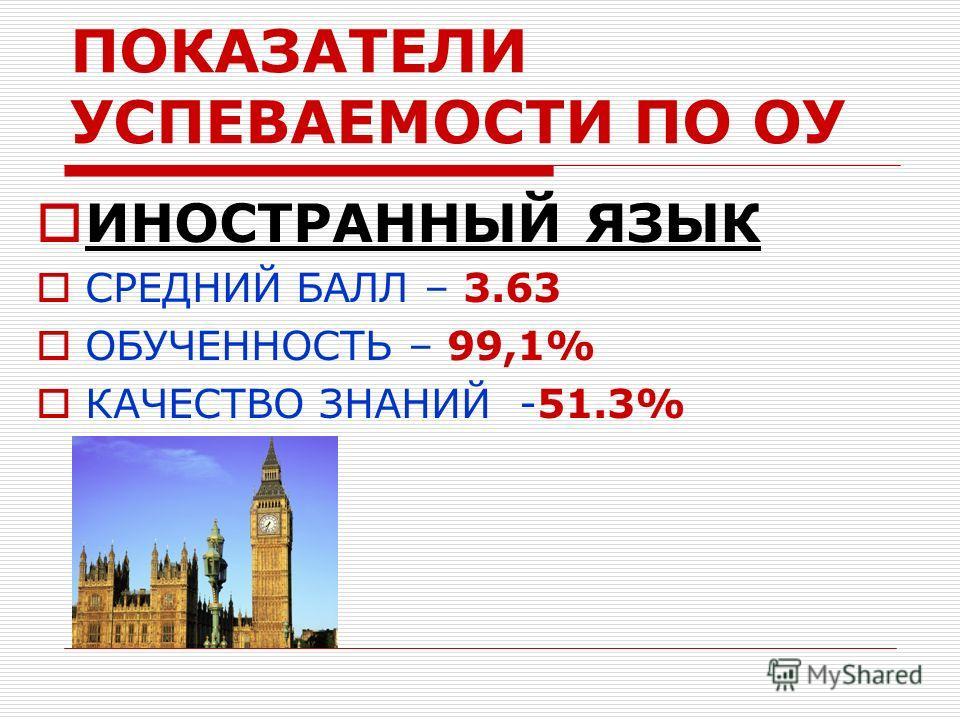 ПОКАЗАТЕЛИ УСПЕВАЕМОСТИ ПО ОУ ИНОСТРАННЫЙ ЯЗЫК СРЕДНИЙ БАЛЛ – 3.63 ОБУЧЕННОСТЬ – 99,1% КАЧЕСТВО ЗНАНИЙ -51.3%