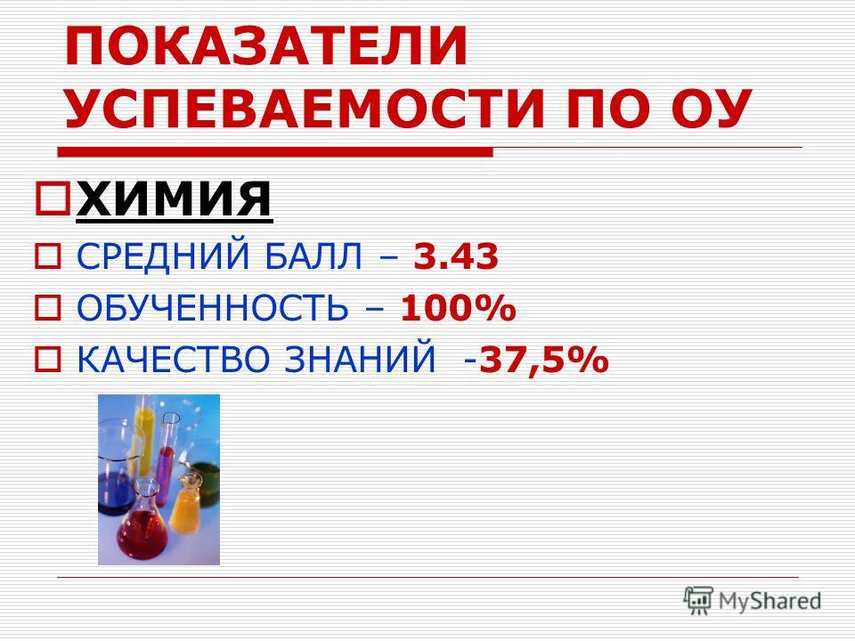 ПОКАЗАТЕЛИ УСПЕВАЕМОСТИ ПО ОУ ХИМИЯ СРЕДНИЙ БАЛЛ – 3.43 ОБУЧЕННОСТЬ – 100% КАЧЕСТВО ЗНАНИЙ -37,5%